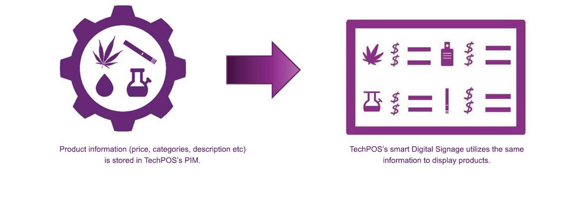 Cannabis POS digitalsignagejuly9